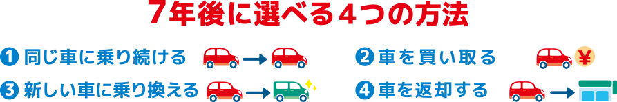 1.同じ車に乗り続ける 2.車を買い取る 3.同じ車に乗り換える 4.車を返却する